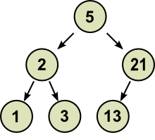A binary search tree